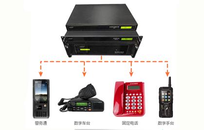 通讯融合管理系统