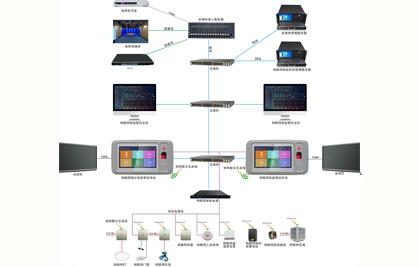 物联网智能系统架构